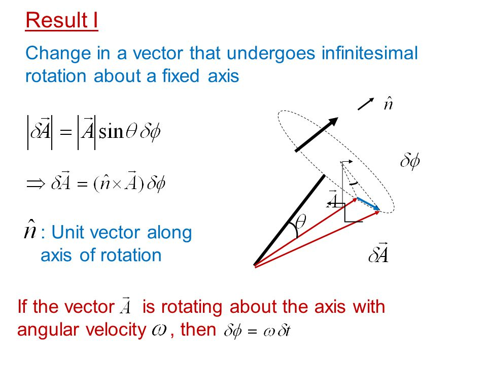 Result I Change in a vector that undergoes infinitesimal rotation about a fixed axis. : Unit vector along axis of rotation.