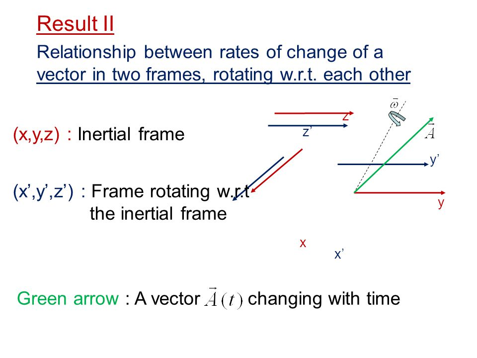 Result II Relationship between rates of change of a vector in two frames, rotating w.r.t. each other.