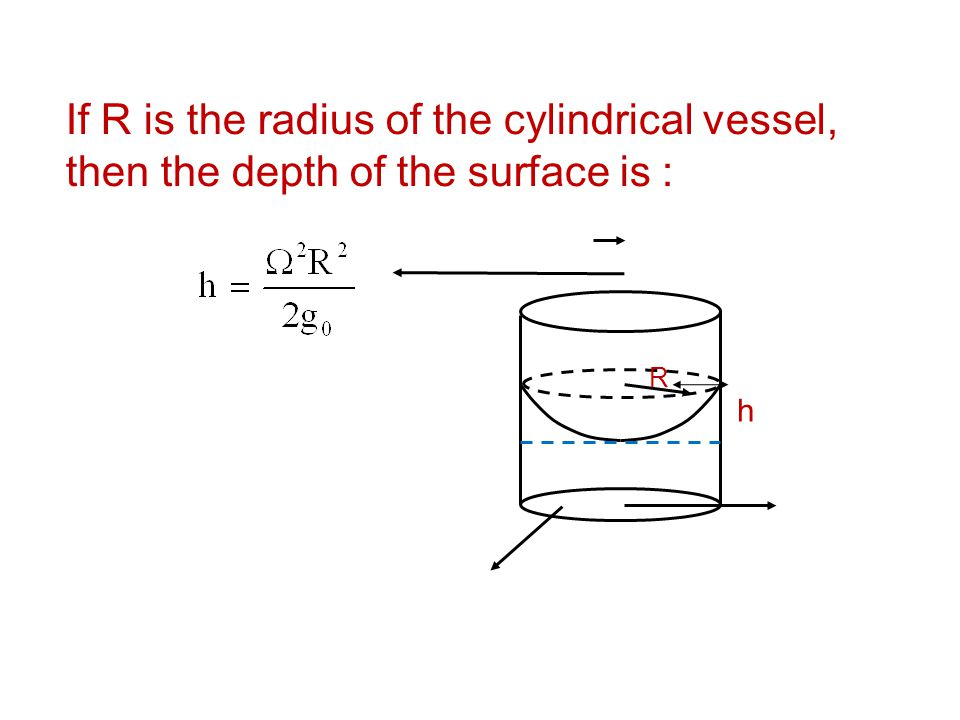 If R is the radius of the cylindrical vessel, then the depth of the surface is :