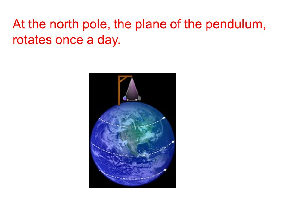 At the north pole, the plane of the pendulum, rotates once a day.