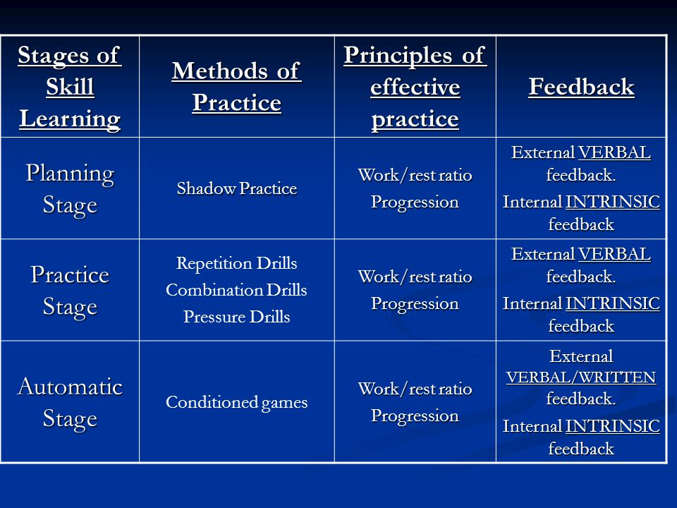 Stages of Skill Learning Principles of effective practice