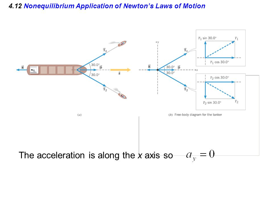 4.12 Nonequilibrium Application of Newton's Laws of Motion