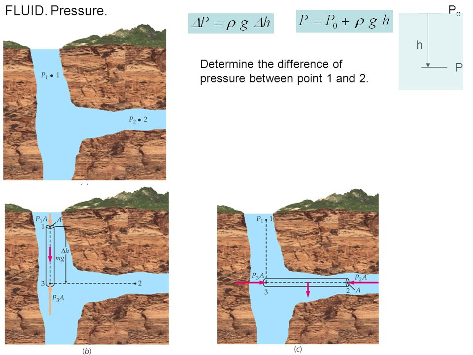 FLUID. Pressure. h Po P Determine the difference of pressure between point 1 and 2.