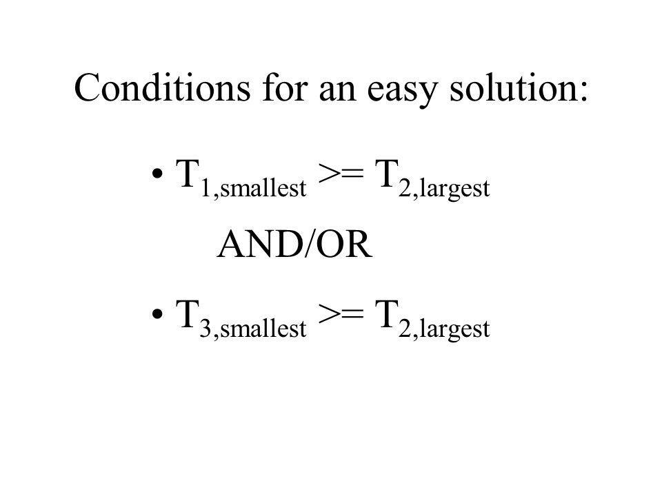 Conditions for an easy solution: