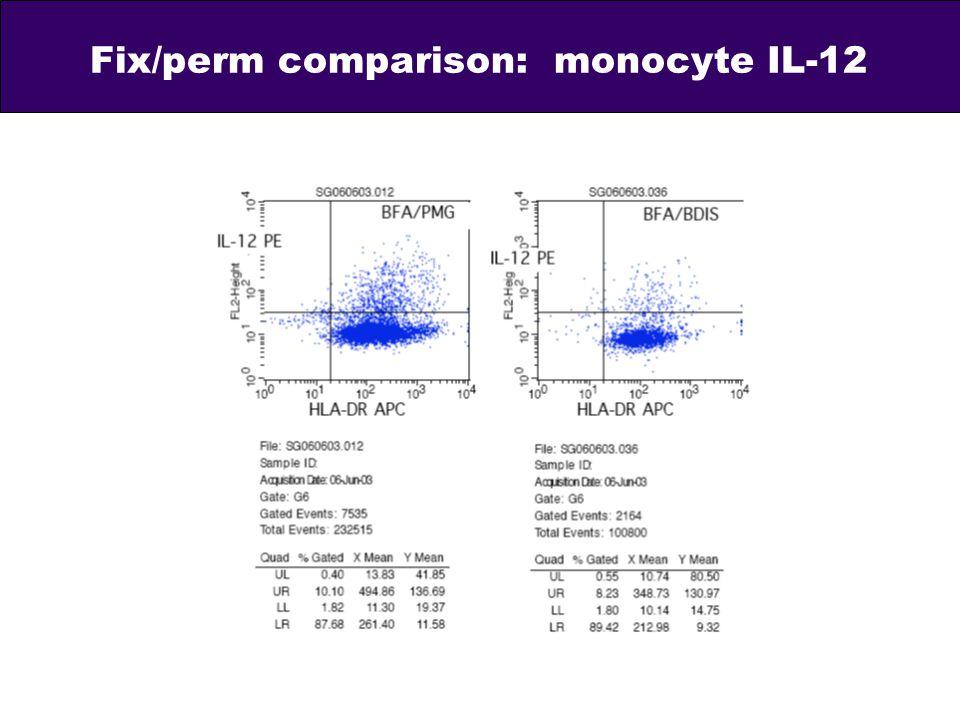 Fix/perm comparison: monocyte IL-12