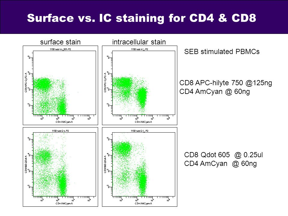 Surface vs. IC staining for CD4 & CD8