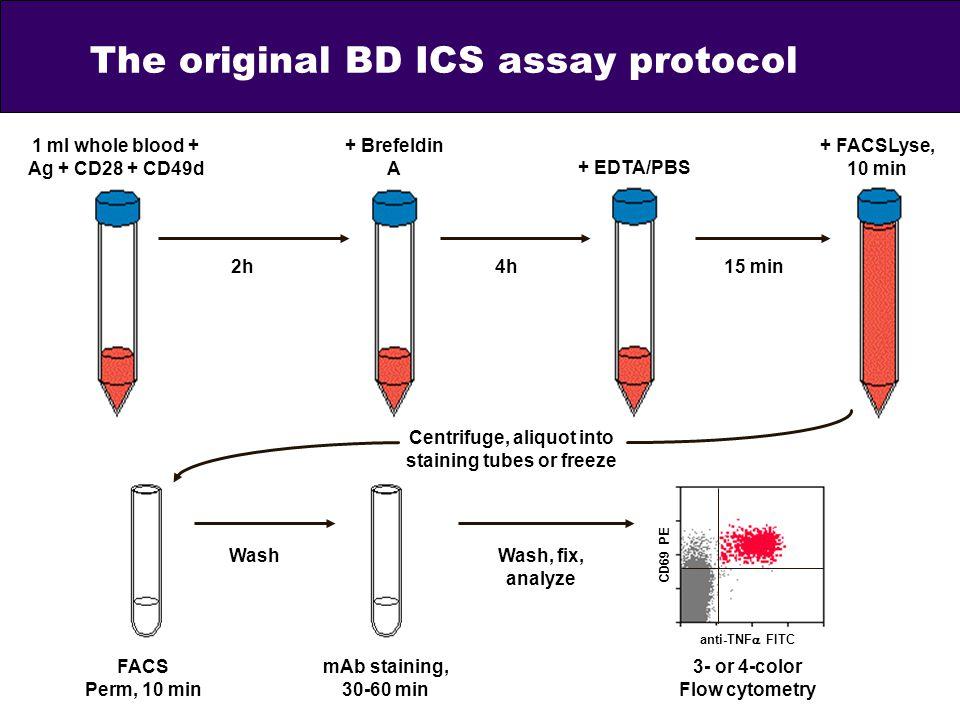 The original BD ICS assay protocol
