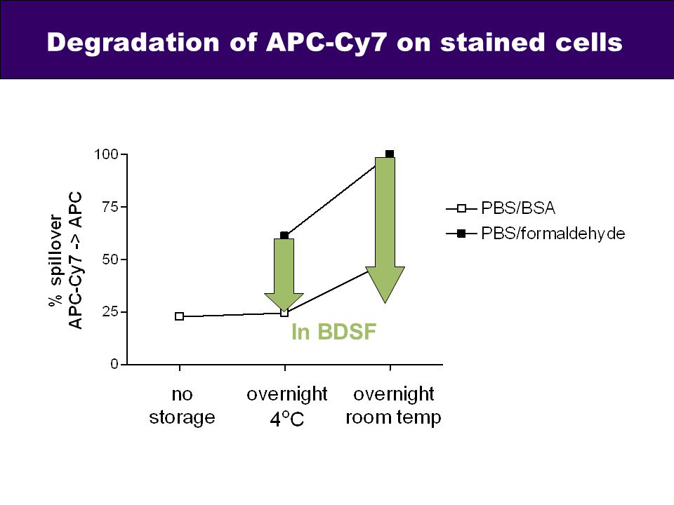 Degradation of APC-Cy7 on stained cells