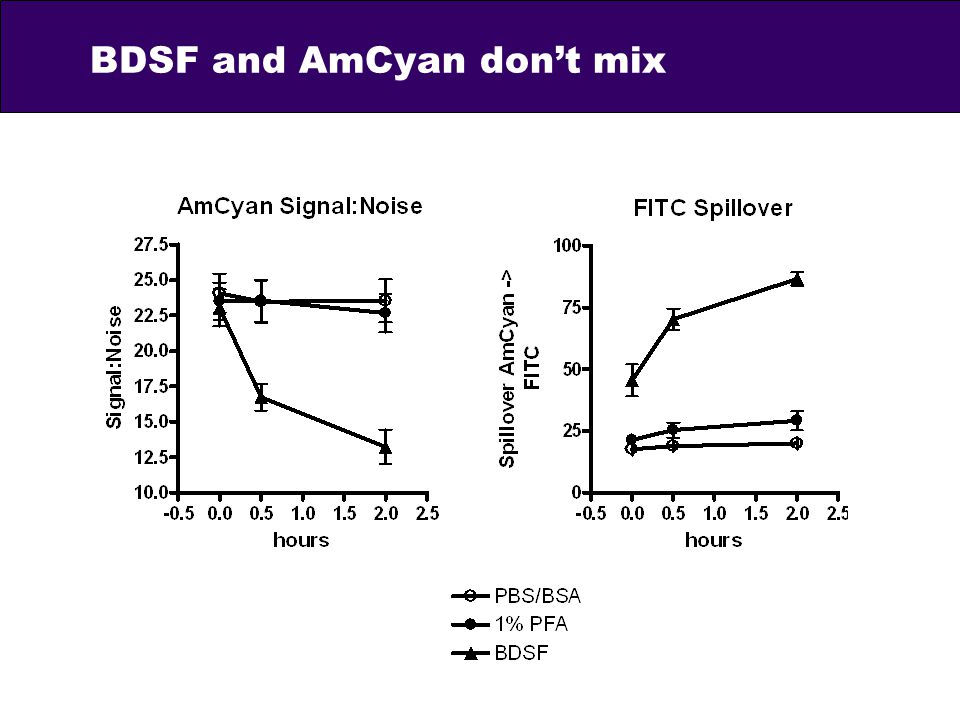 BDSF and AmCyan don't mix