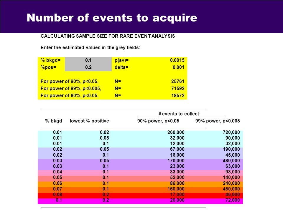 Number of events to acquire