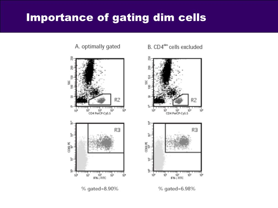 Importance of gating dim cells
