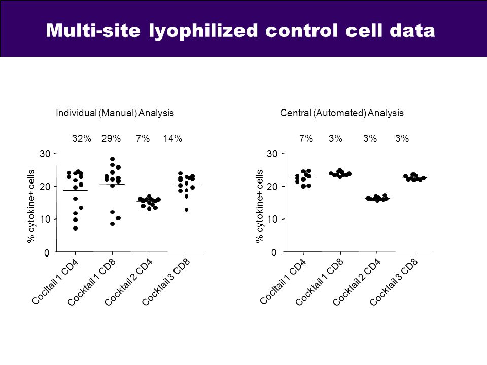 Multi-site lyophilized control cell data