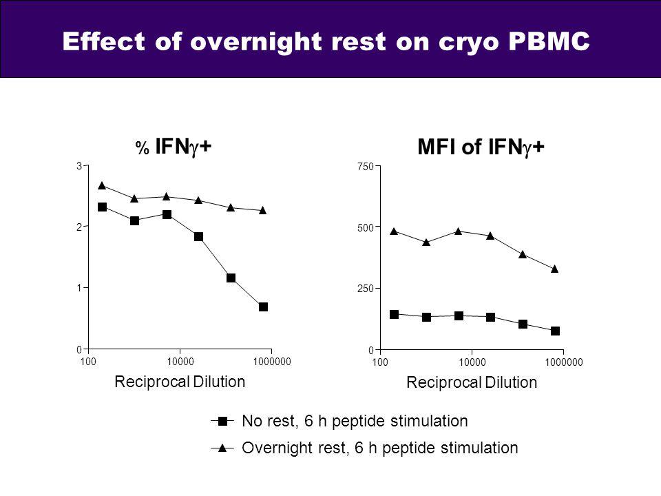 Effect of overnight rest on cryo PBMC