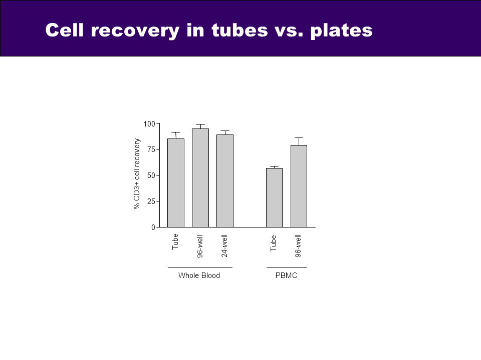 Cell recovery in tubes vs. plates