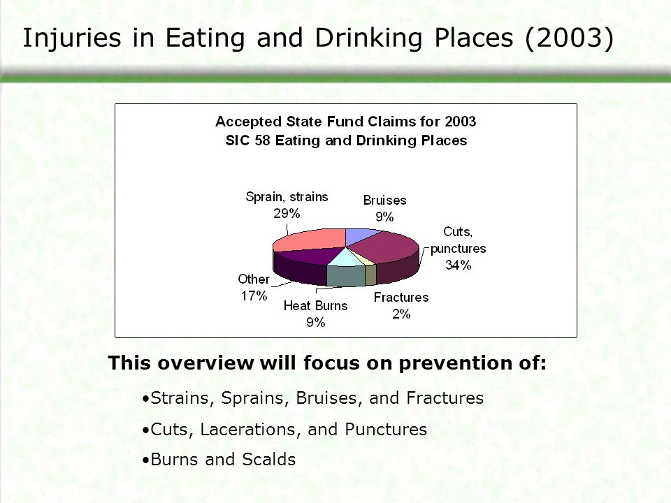 Injuries in Eating and Drinking Places (2003)