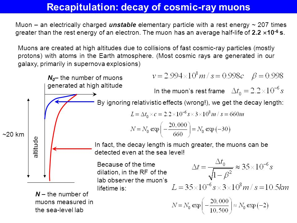 Recapitulation: decay of cosmic-ray muons