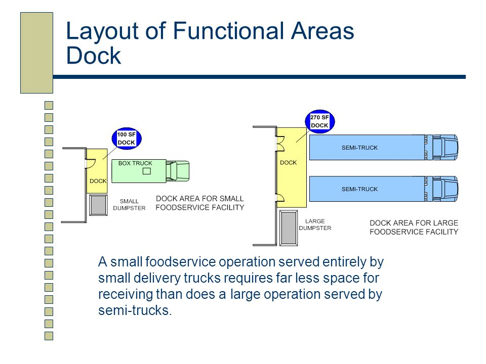 Layout of Functional Areas Dock