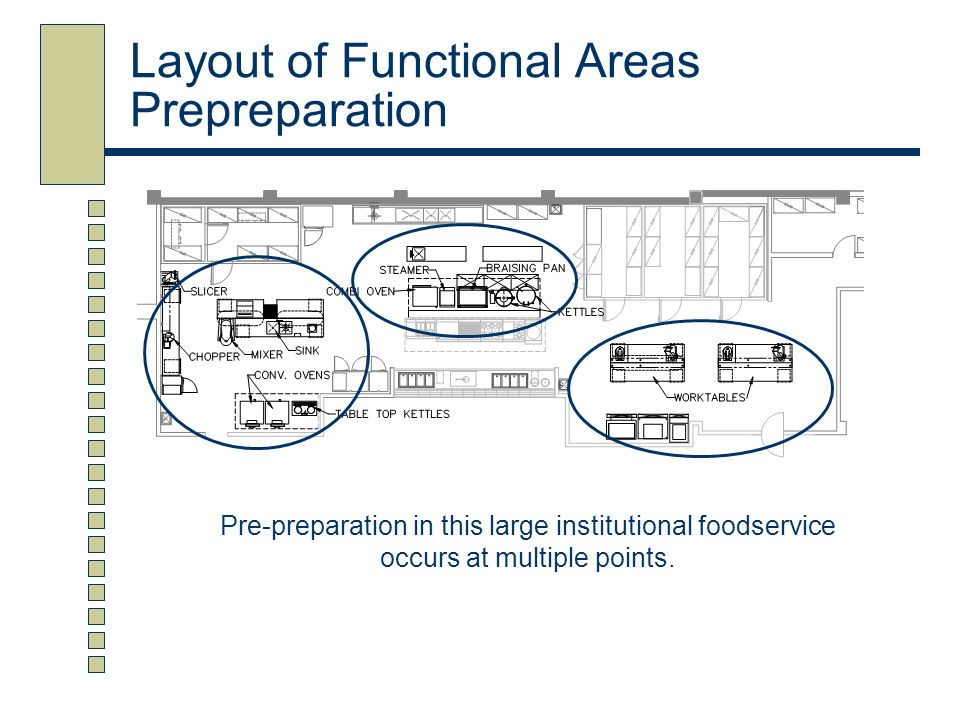 Layout of Functional Areas Prepreparation