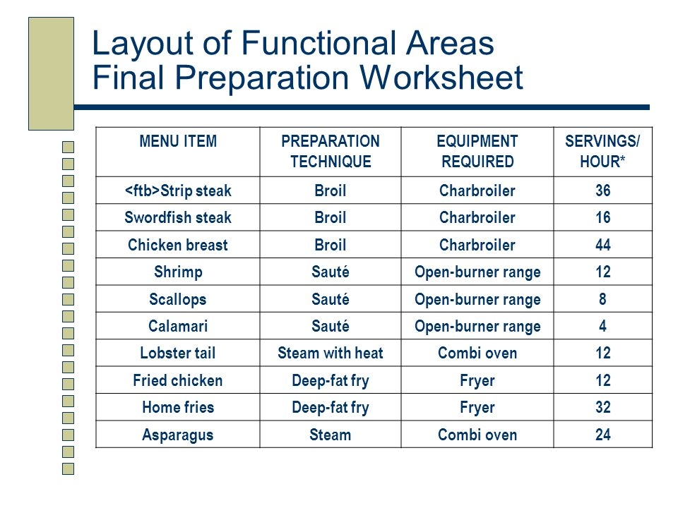 Layout of Functional Areas Final Preparation Worksheet