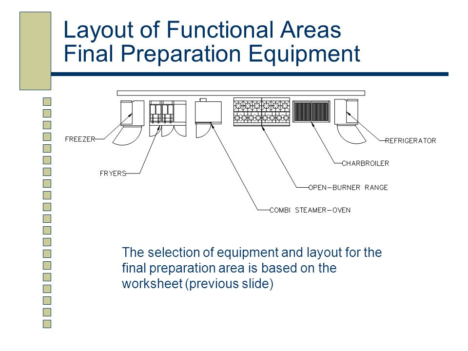 Layout of Functional Areas Final Preparation Equipment