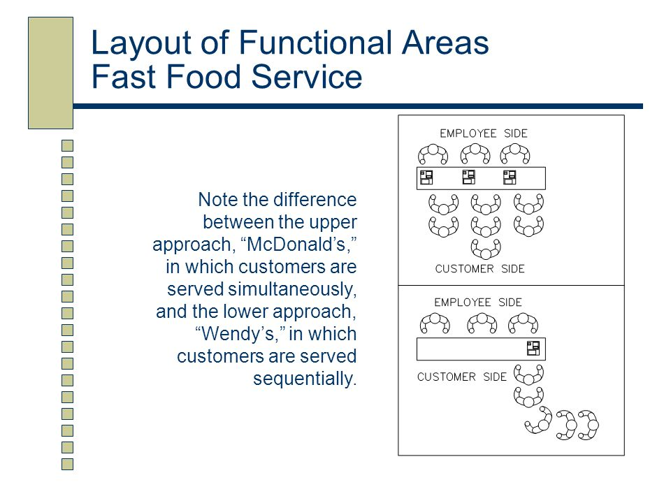 Layout of Functional Areas Fast Food Service