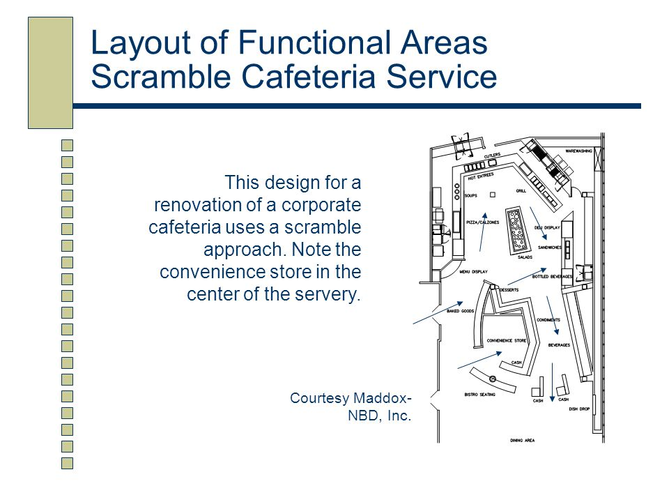 Layout of Functional Areas Scramble Cafeteria Service