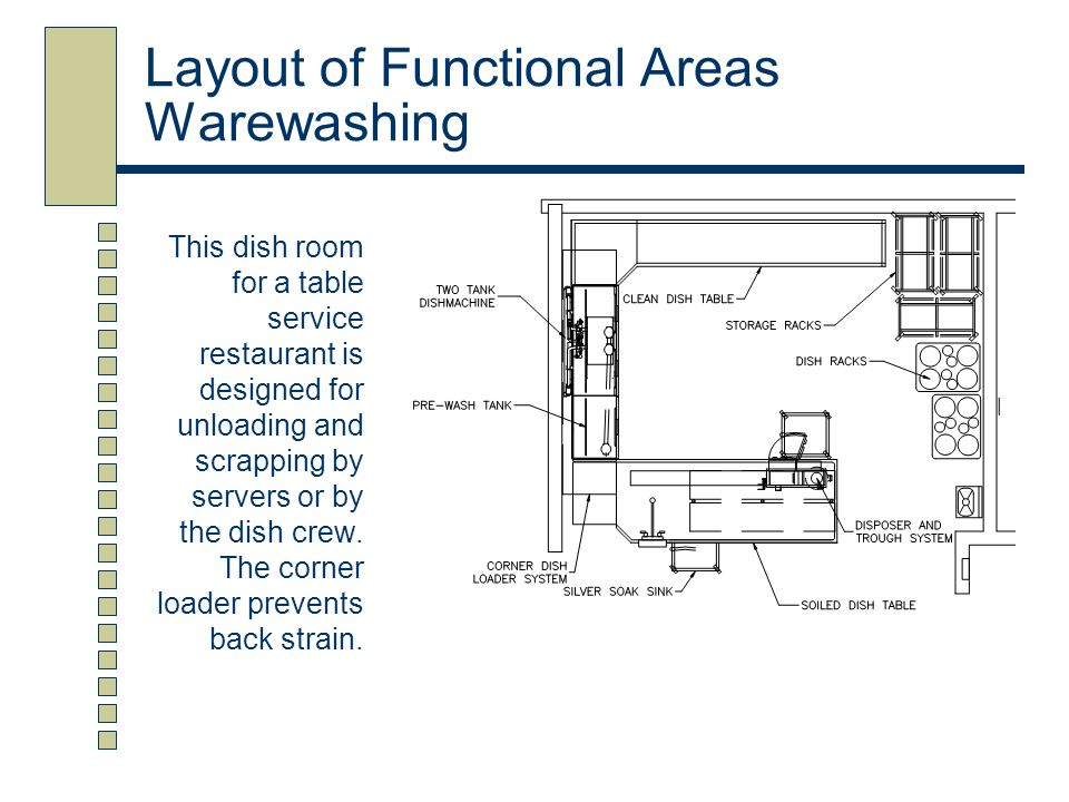 Layout of Functional Areas Warewashing