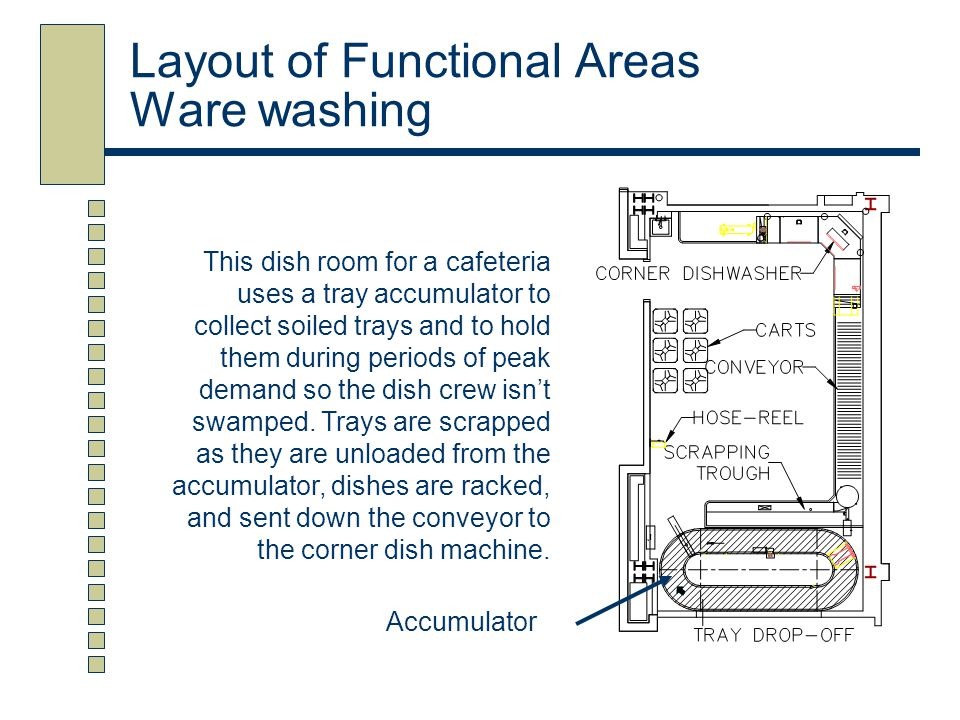 Layout of Functional Areas Ware washing