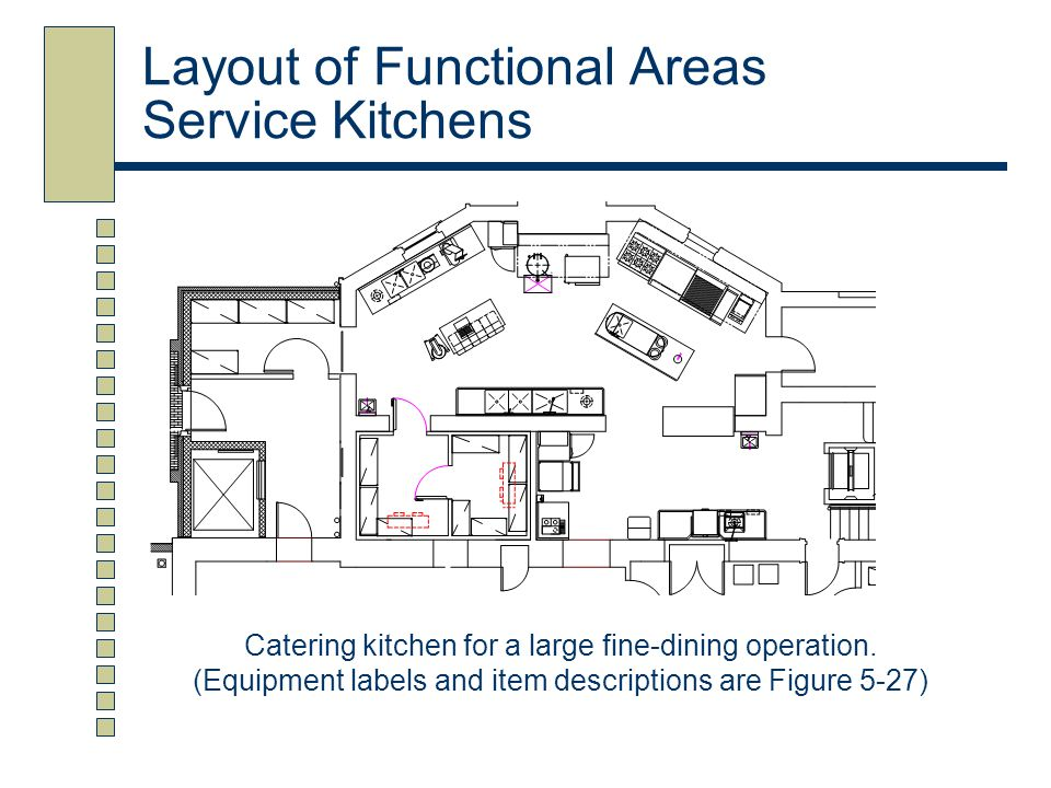 Layout of Functional Areas Service Kitchens