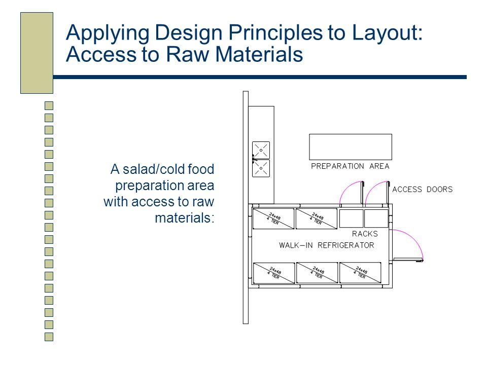 Applying Design Principles to Layout: Access to Raw Materials