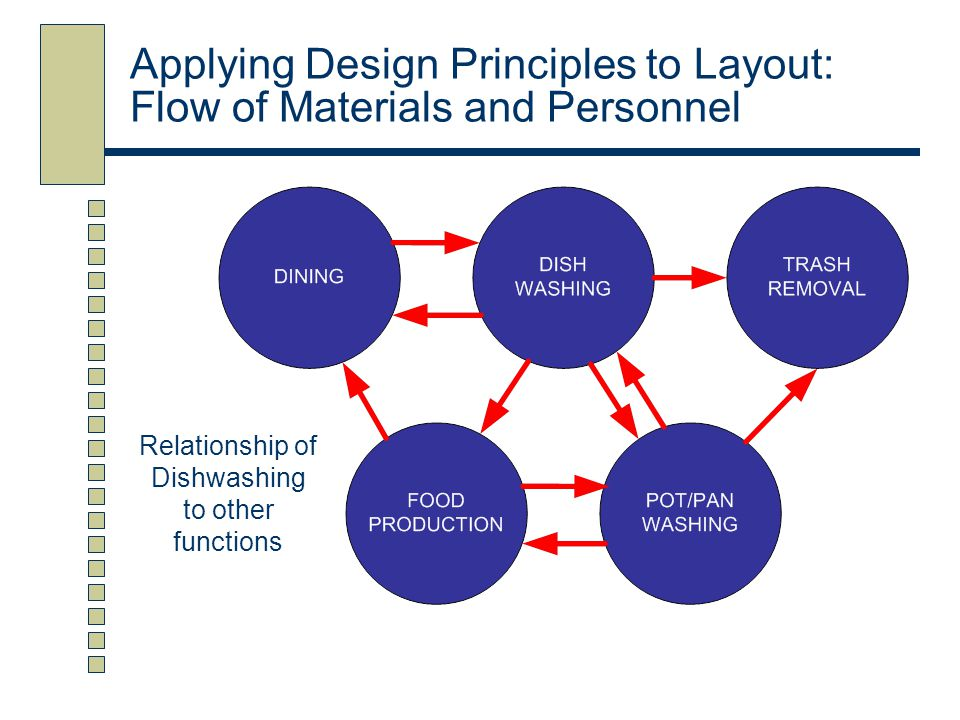 Applying Design Principles to Layout: Flow of Materials and Personnel
