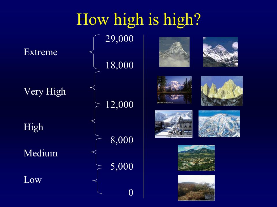 How high is high 29,000 Extreme 18,000 Very High 12,000 High 8,000