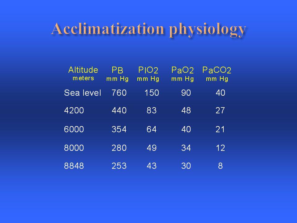 Acclimatization physiology