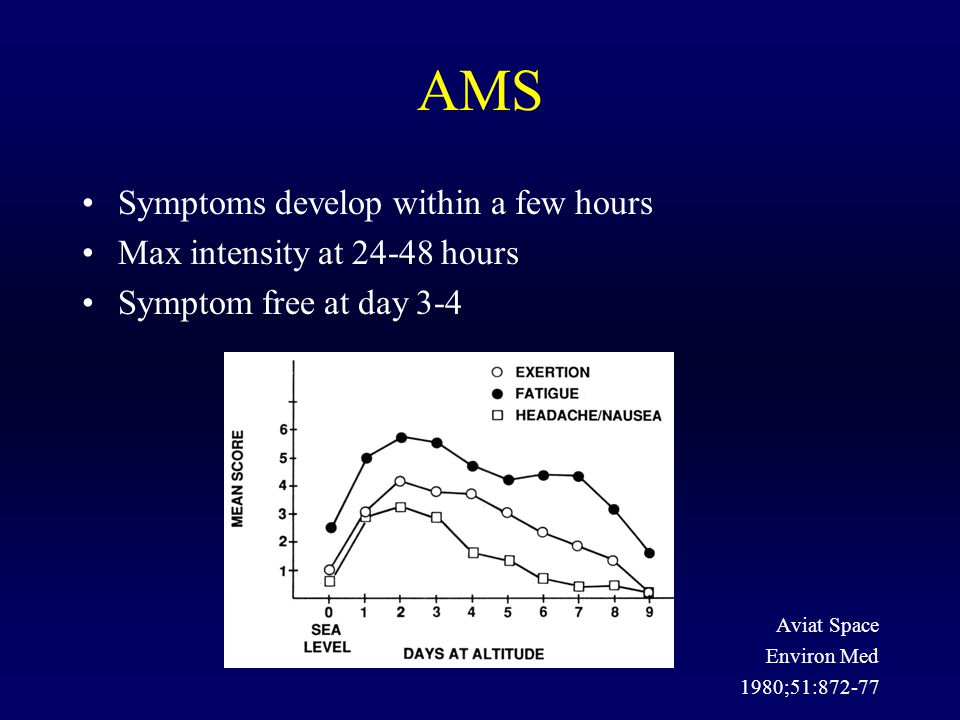 AMS Symptoms develop within a few hours Max intensity at 24-48 hours