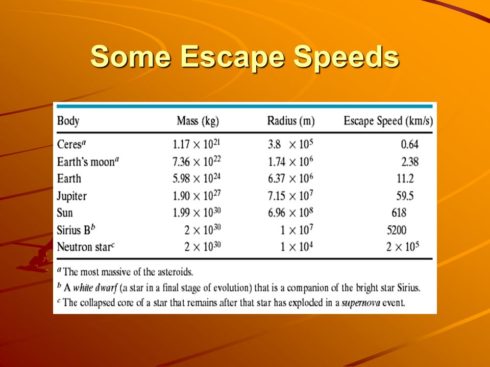 Some Escape Speeds