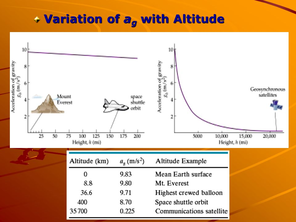 Variation of ag with Altitude
