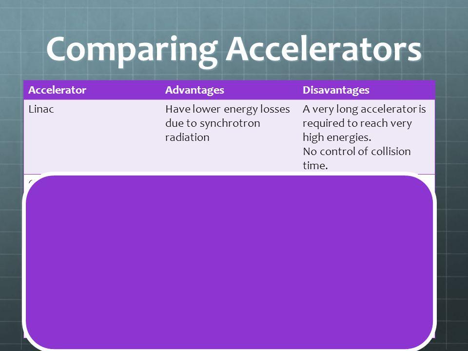 Comparing Accelerators