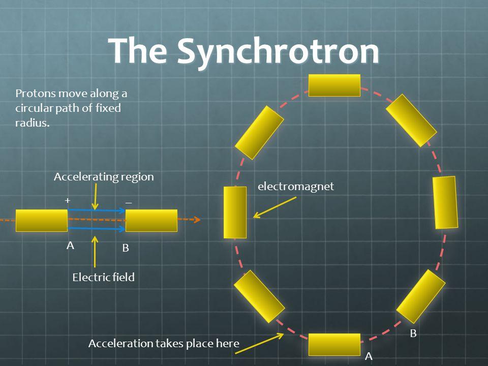 The Synchrotron Protons move along a circular path of fixed radius.