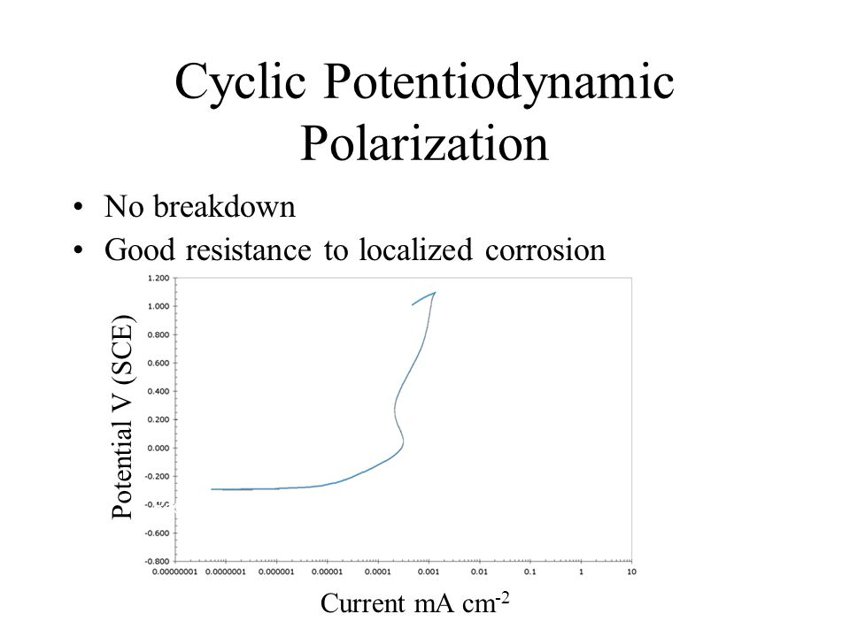 Cyclic Potentiodynamic Polarization