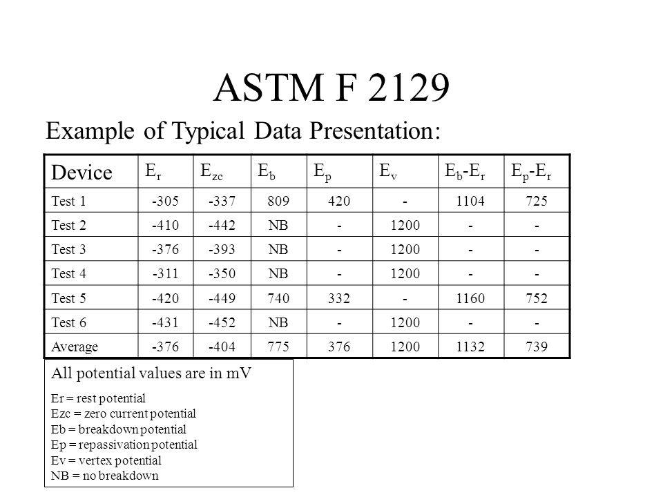 ASTM F 2129 Example of Typical Data Presentation: Device Er Ezc Eb Ep