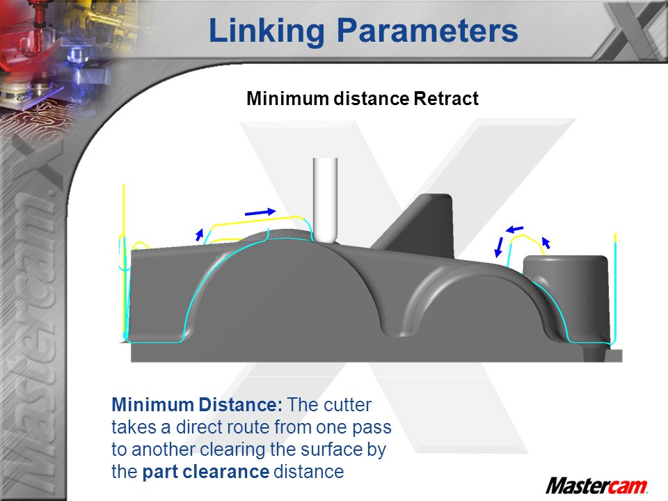 Linking Parameters Minimum distance Retract