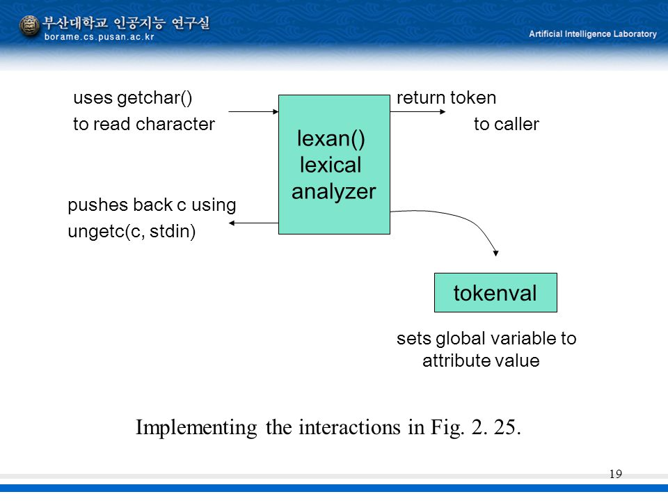 Implementing the interactions in Fig. 2. 25.