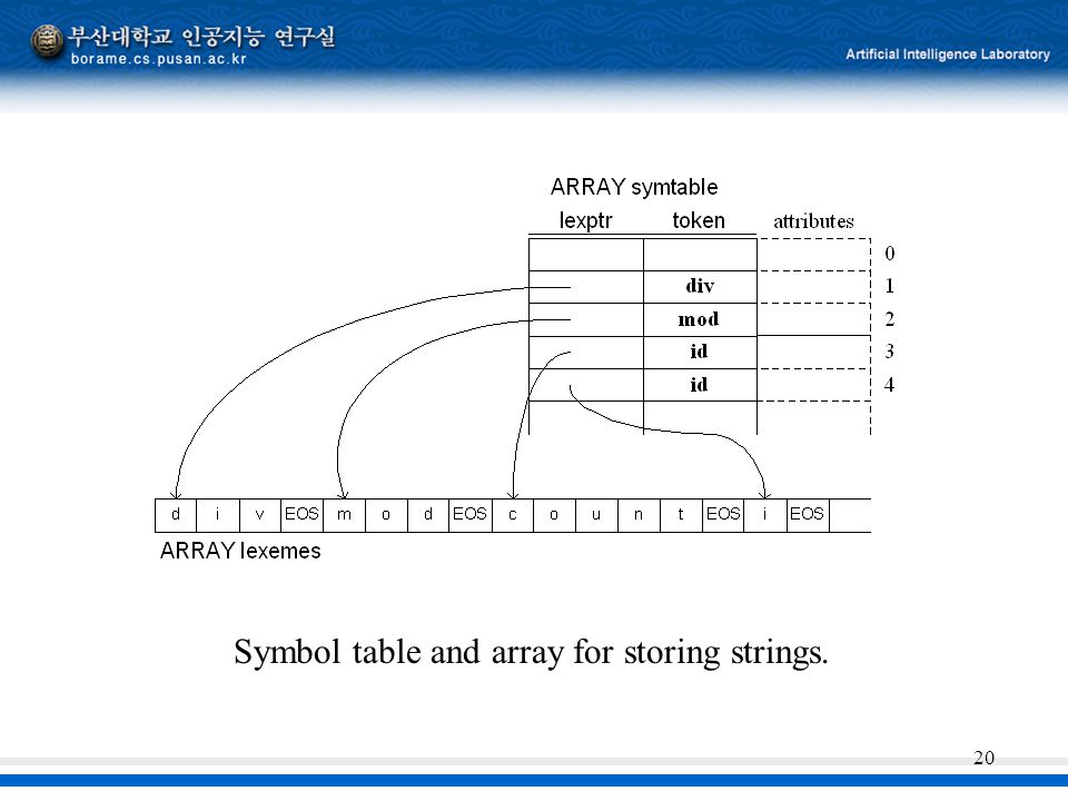 Symbol table and array for storing strings.