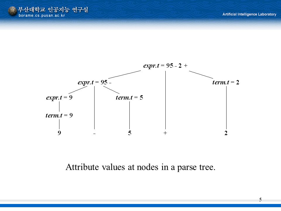 Attribute values at nodes in a parse tree.