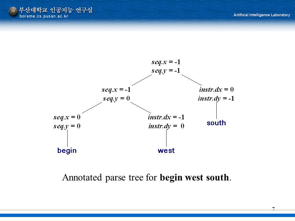 Annotated parse tree for begin west south.
