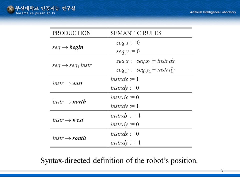 Syntax-directed definition of the robot's position.