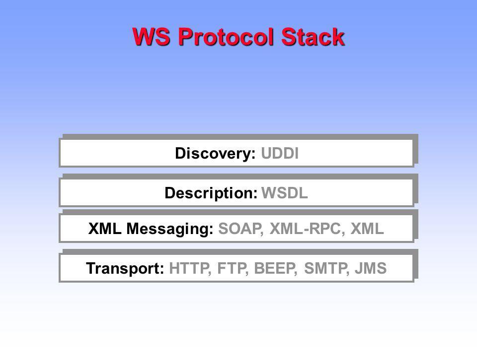 WS Protocol Stack Discovery: UDDI Description: WSDL