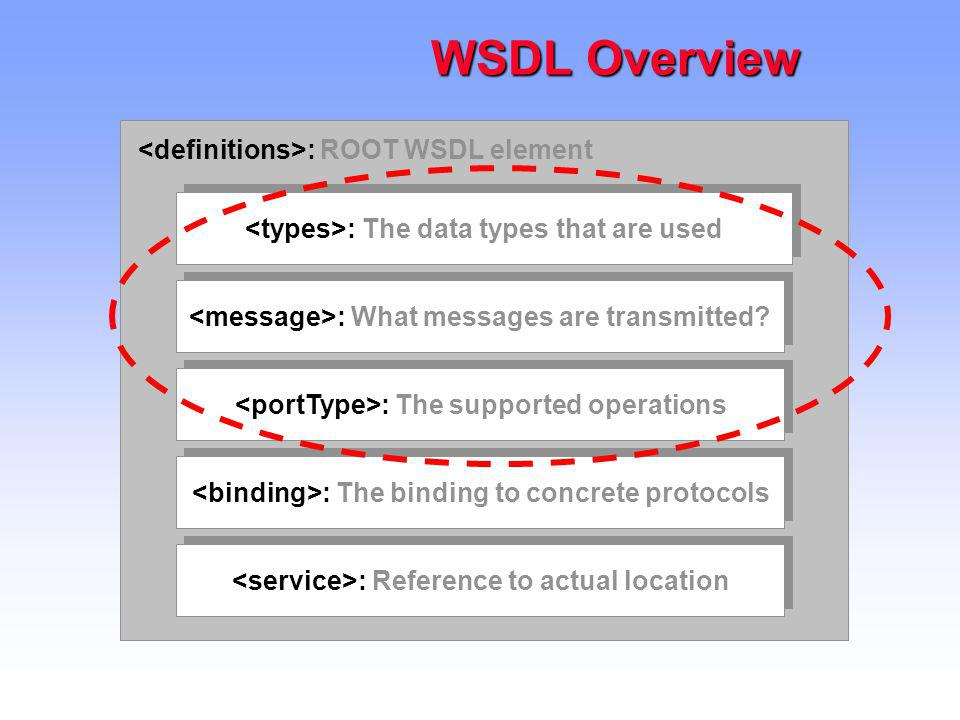 WSDL Overview <definitions>: ROOT WSDL element