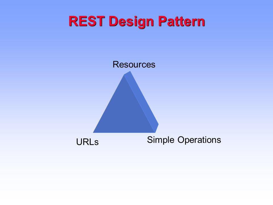 REST Design Pattern Resources Simple Operations URLs