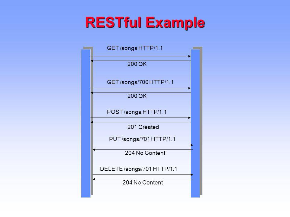 RESTful Example GET /songs HTTP/1.1 200 OK GET /songs/700 HTTP/1.1